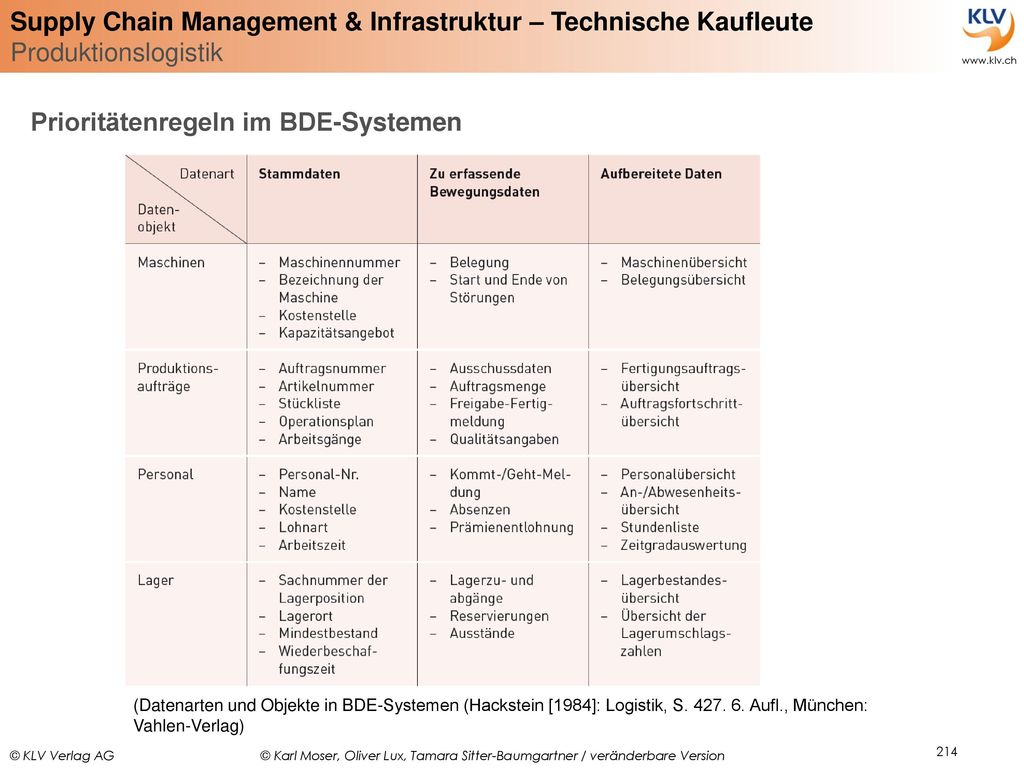 Prioritätenregeln im BDE-Systemen