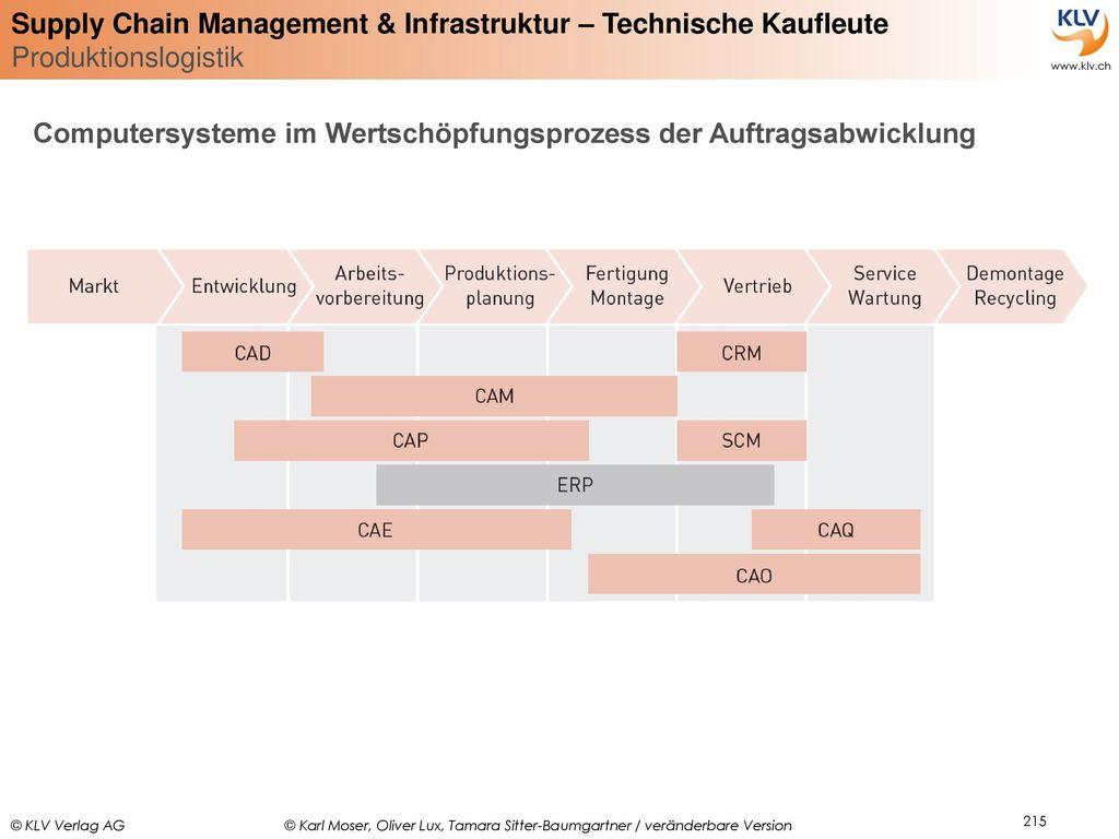 Computersysteme im Wertschöpfungsprozess der Auftragsabwicklung