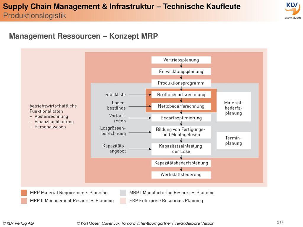 Management Ressourcen – Konzept MRP