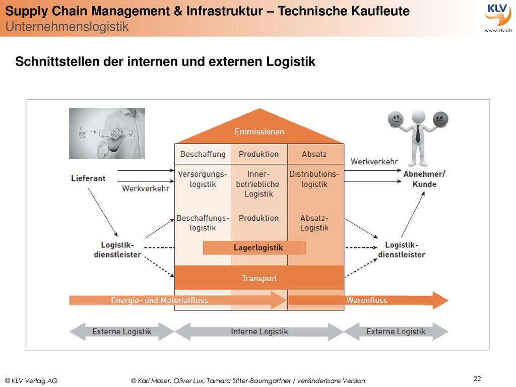 Schnittstellen der internen und externen Logistik