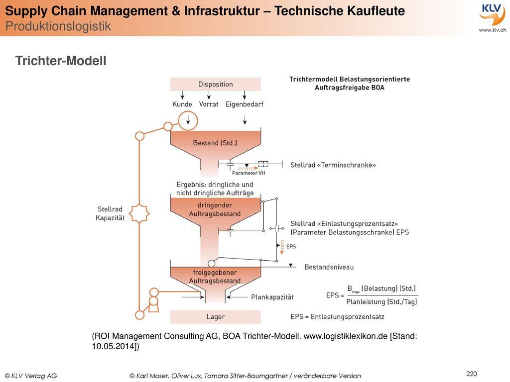Trichter-Modell (ROI Management Consulting AG, BOA Trichter-Modell.
