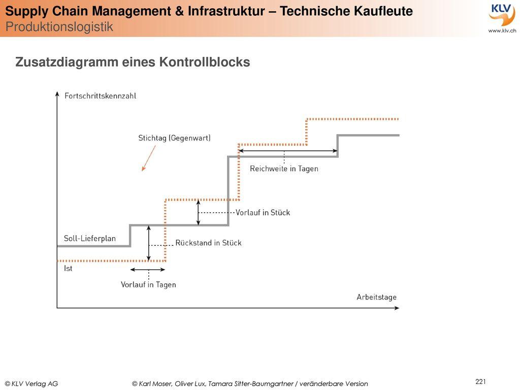 Zusatzdiagramm eines Kontrollblocks