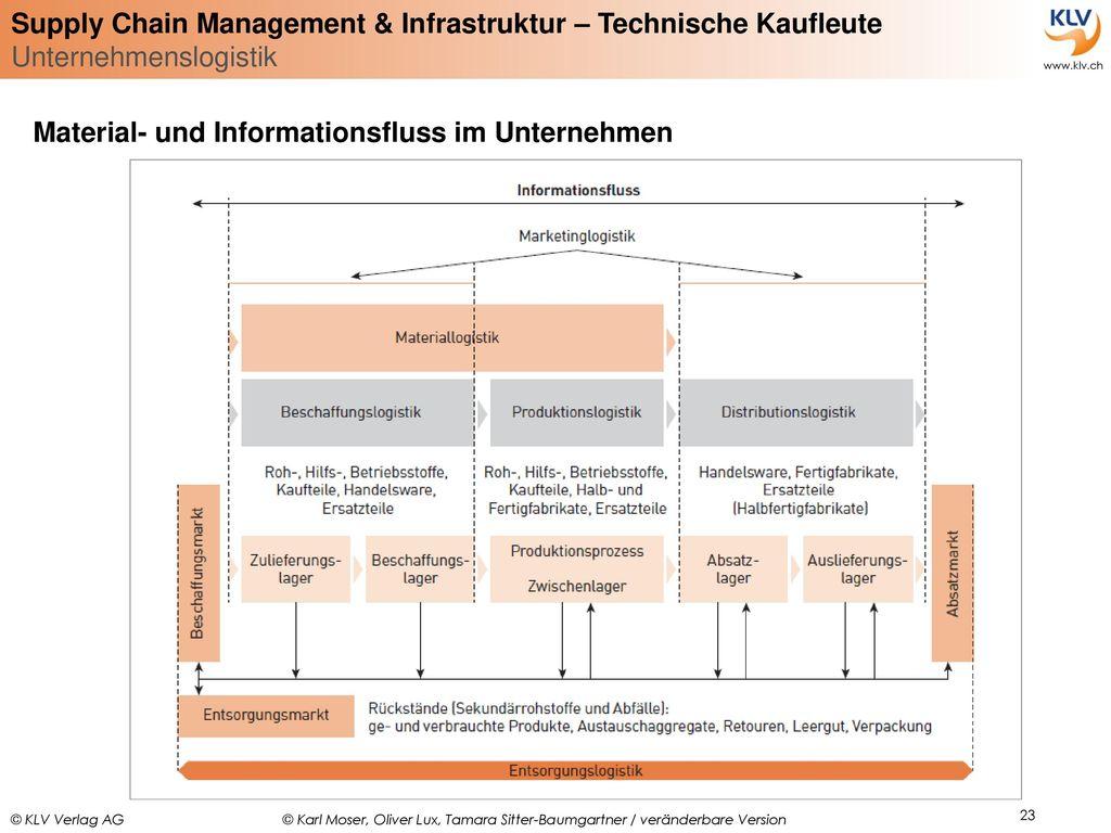 Material- und Informationsfluss im Unternehmen