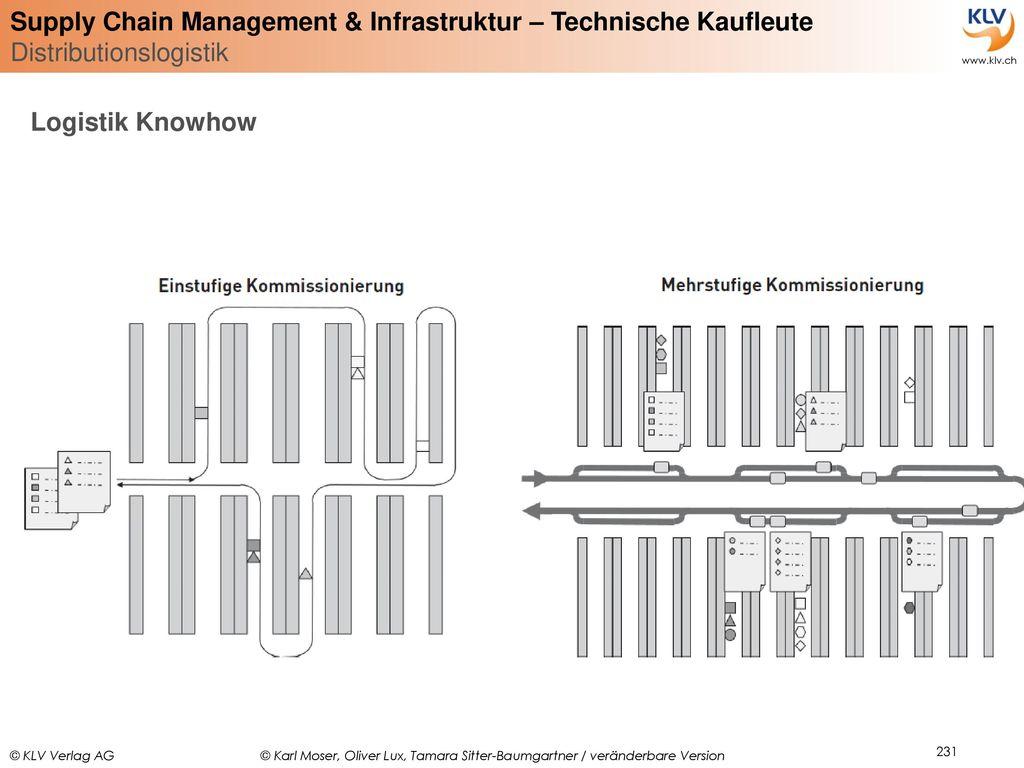 Logistik Knowhow