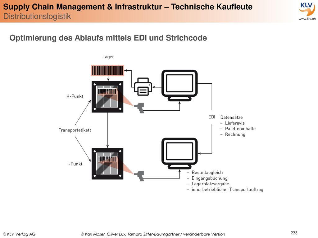 Optimierung des Ablaufs mittels EDI und Strichcode