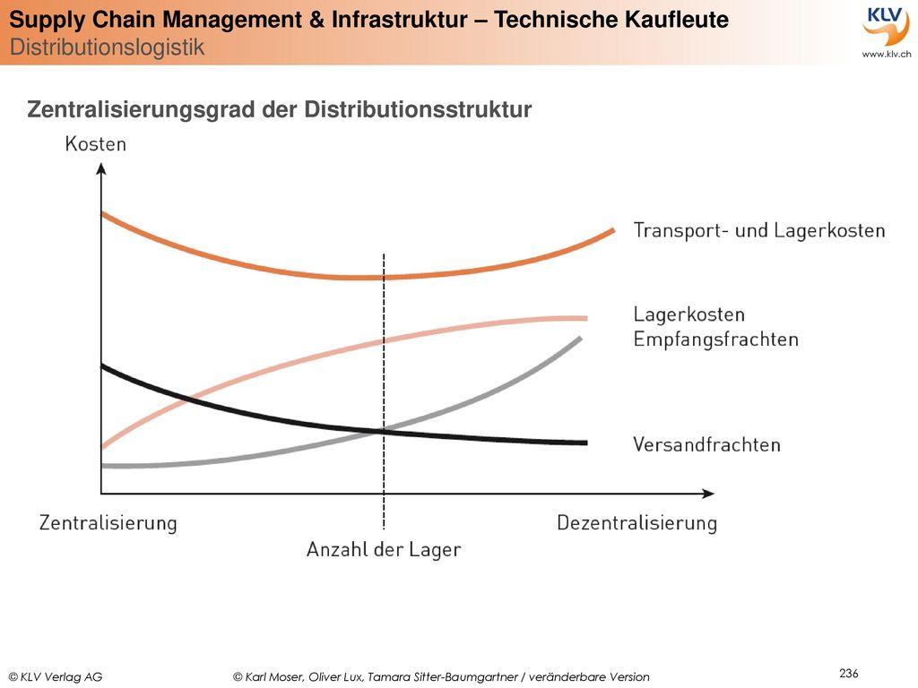 Zentralisierungsgrad der Distributionsstruktur