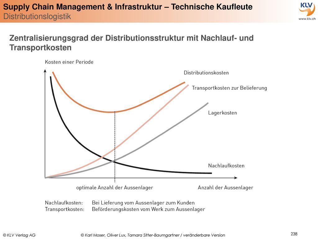 Zentralisierungsgrad der Distributionsstruktur mit Nachlauf- und Transportkosten