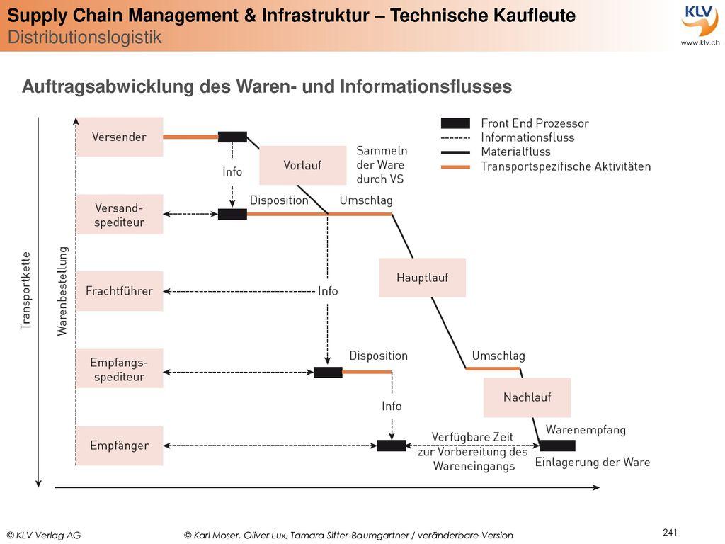 Auftragsabwicklung des Waren- und Informationsflusses