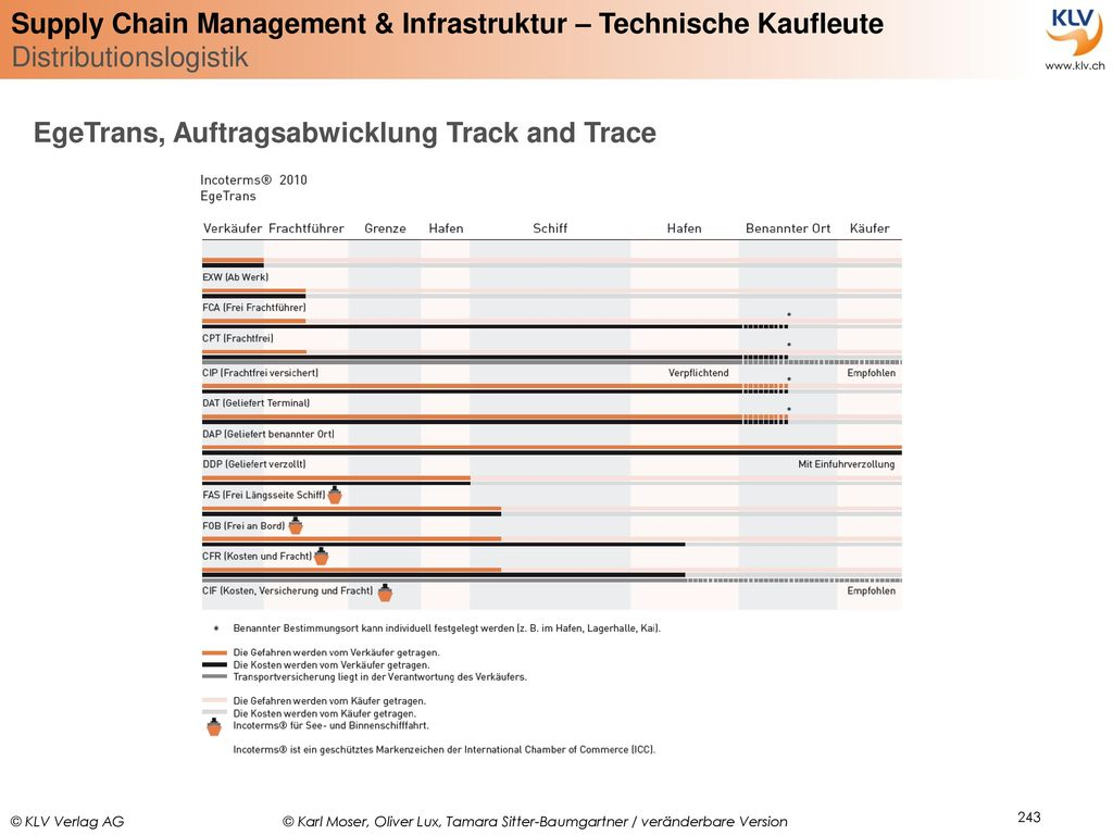 EgeTrans, Auftragsabwicklung Track and Trace