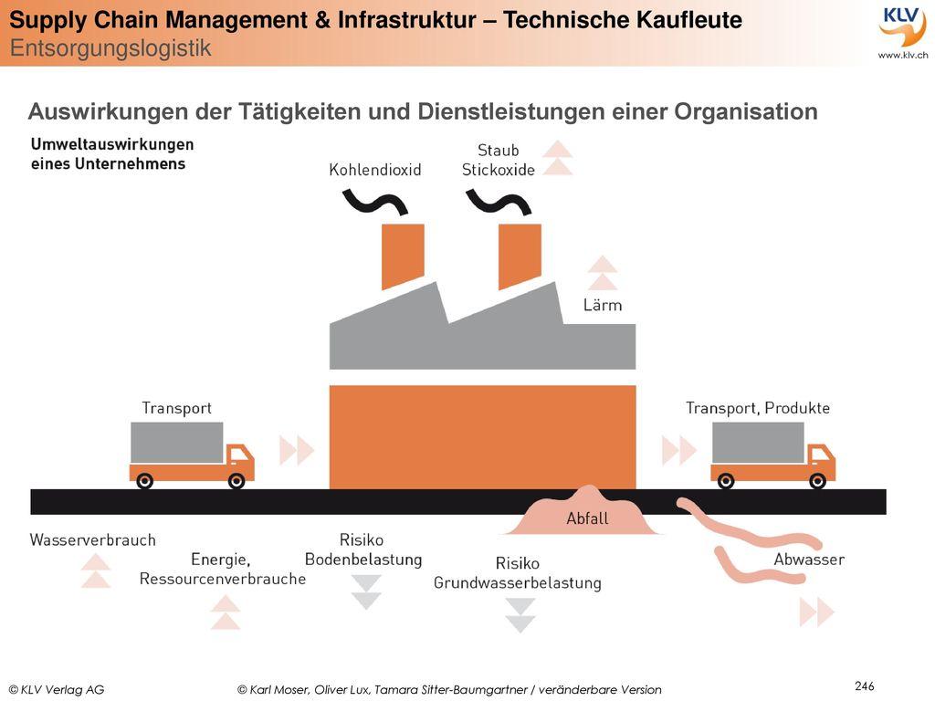 Auswirkungen der Tätigkeiten und Dienstleistungen einer Organisation