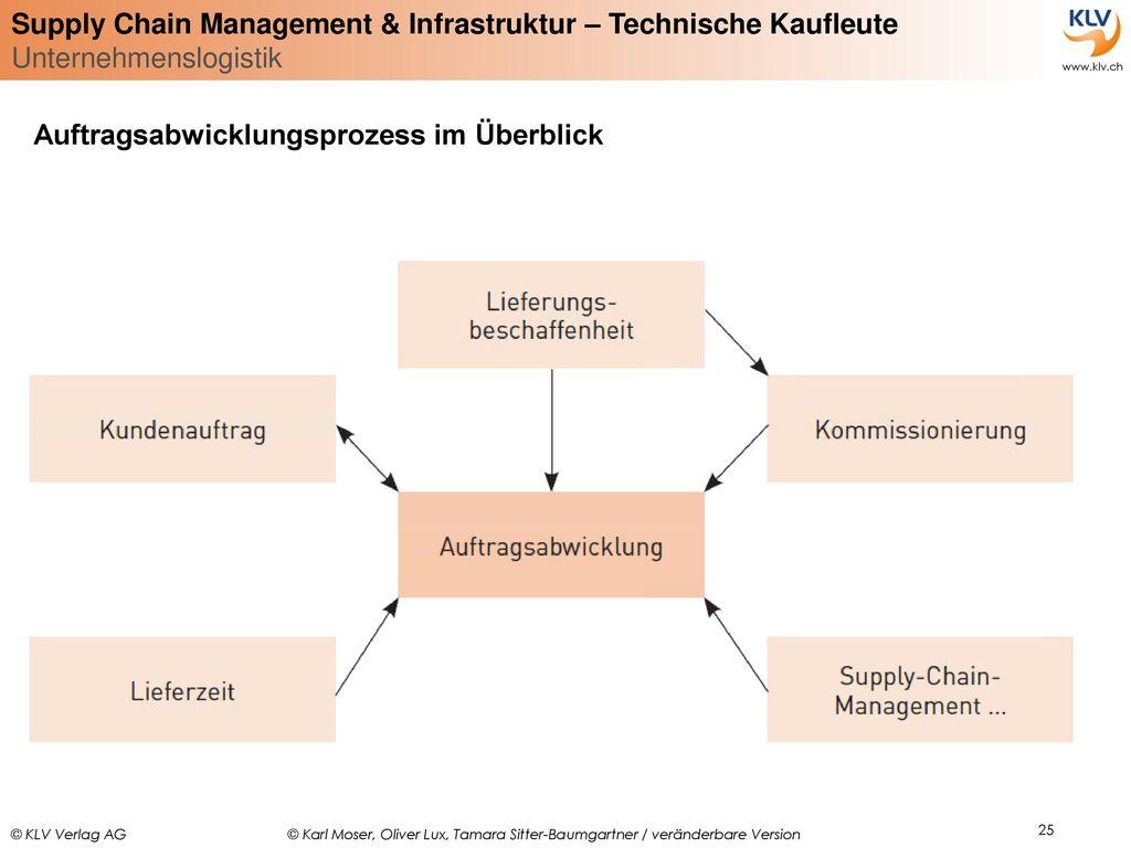 Auftragsabwicklungsprozess im Überblick