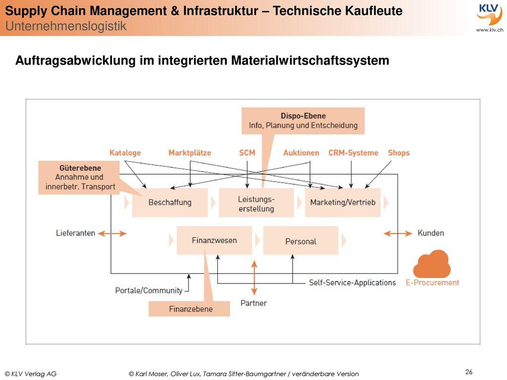Auftragsabwicklung im integrierten Materialwirtschaftssystem