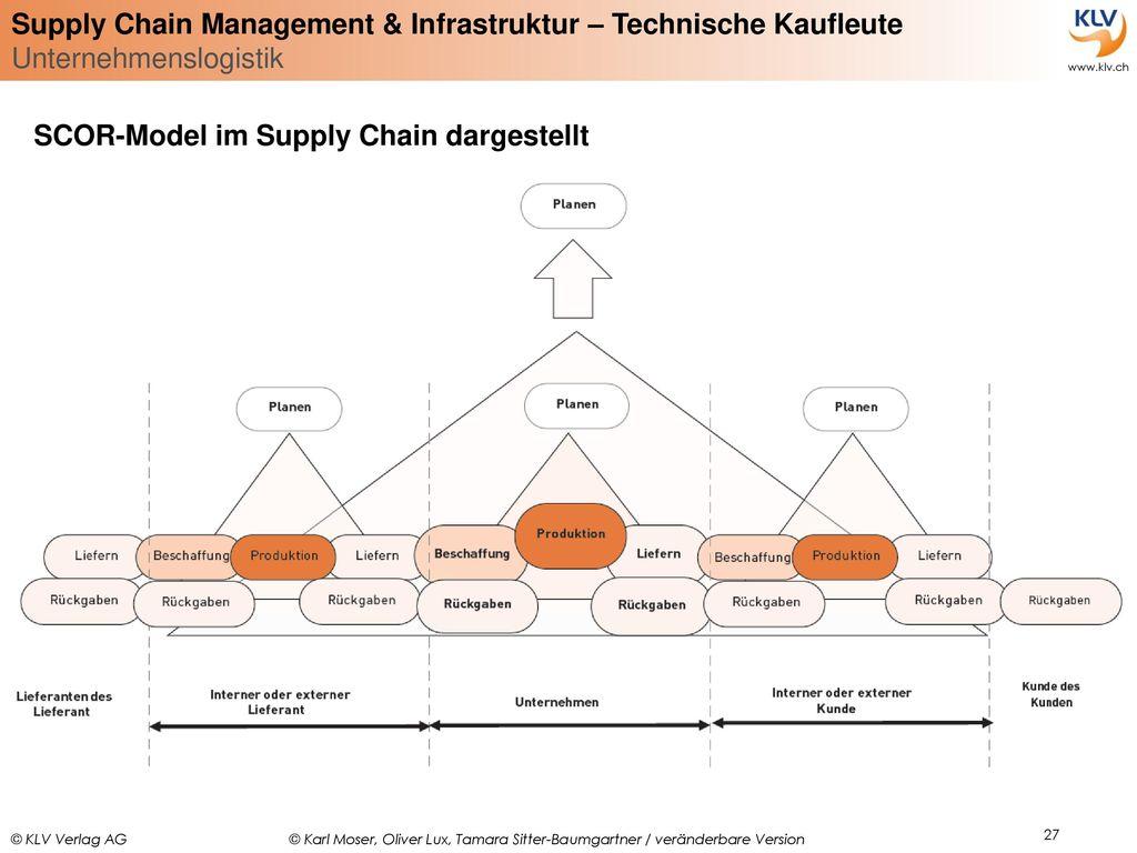 SCOR-Model im Supply Chain dargestellt