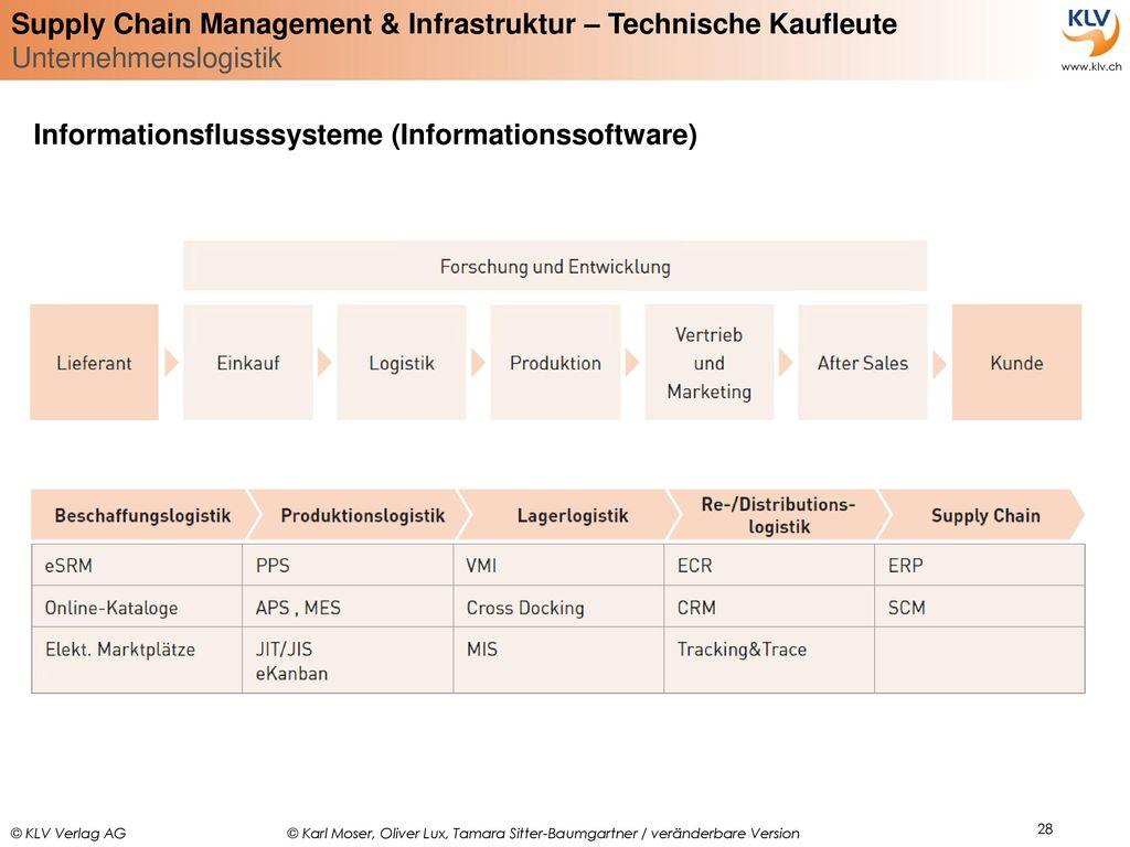 Informationsflusssysteme (Informationssoftware)