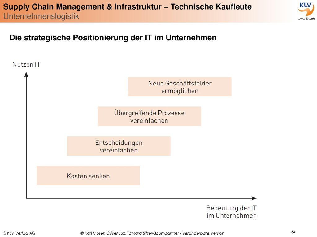 Die strategische Positionierung der IT im Unternehmen