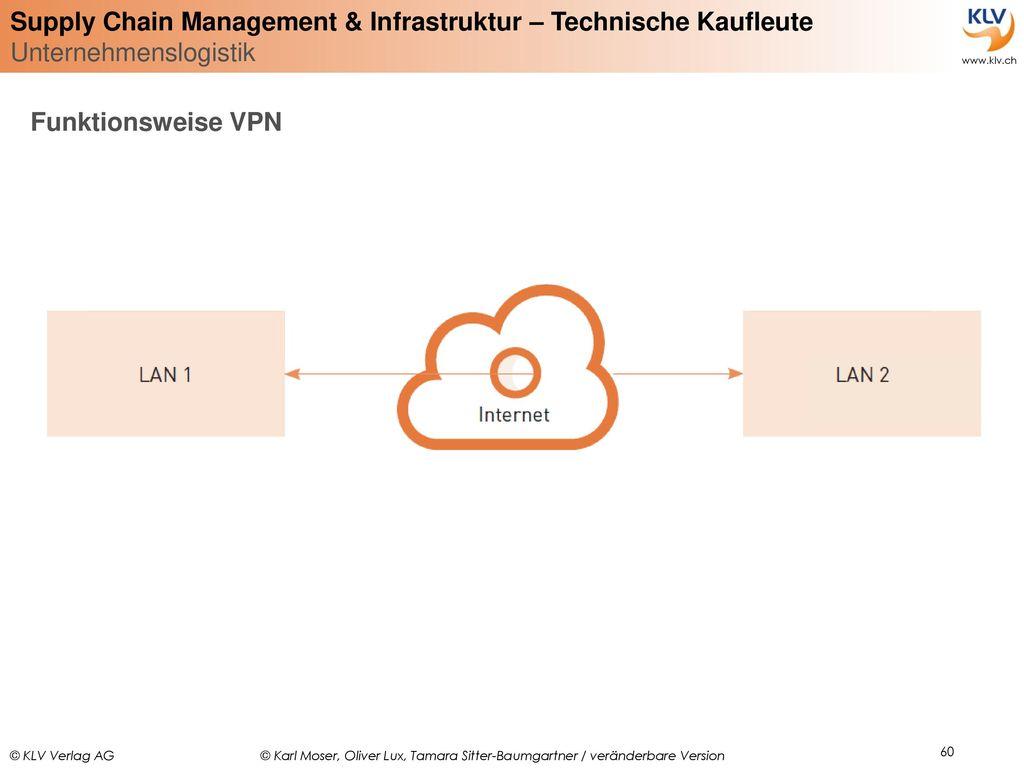 Funktionsweise VPN
