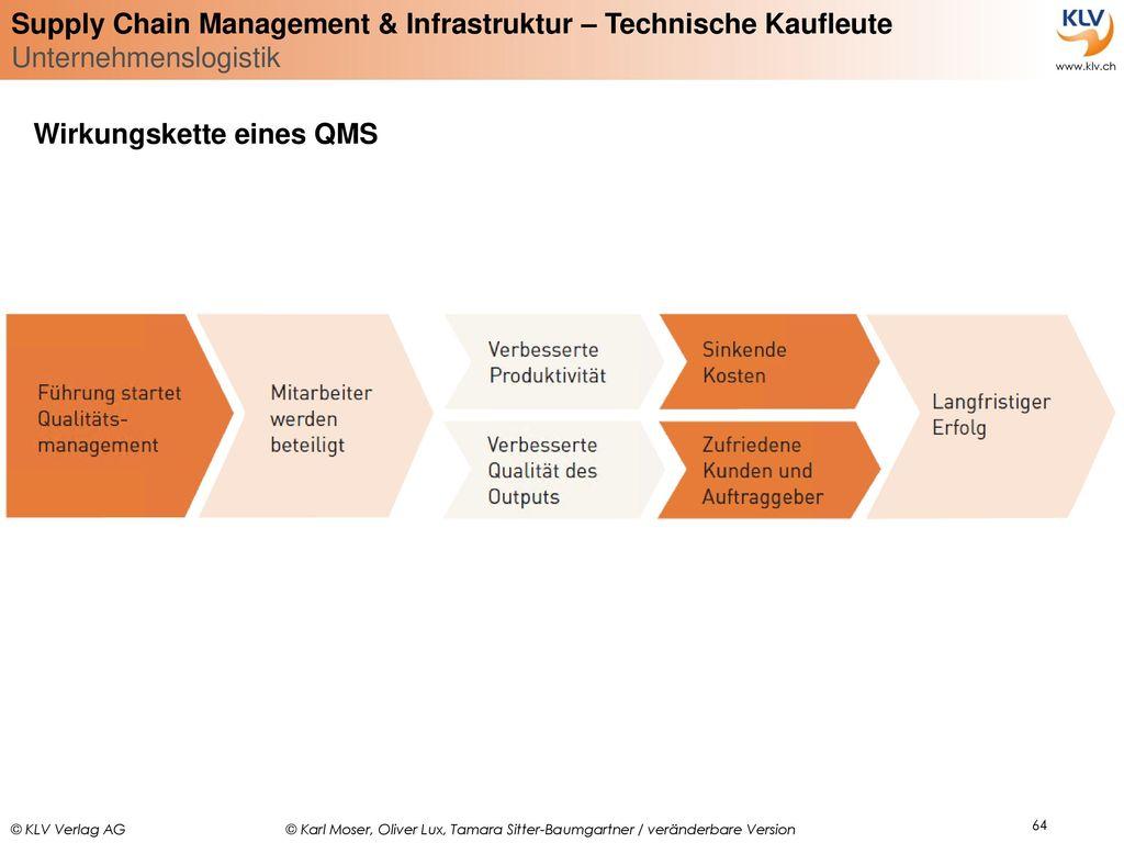 Wirkungskette eines QMS