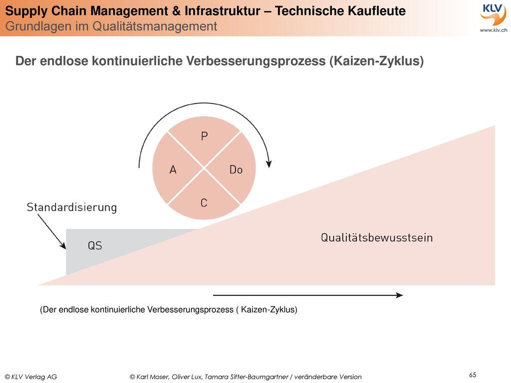 Der endlose kontinuierliche Verbesserungsprozess (Kaizen-Zyklus)