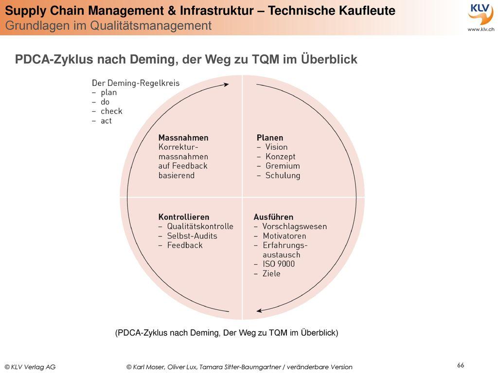 PDCA-Zyklus nach Deming, der Weg zu TQM im Überblick
