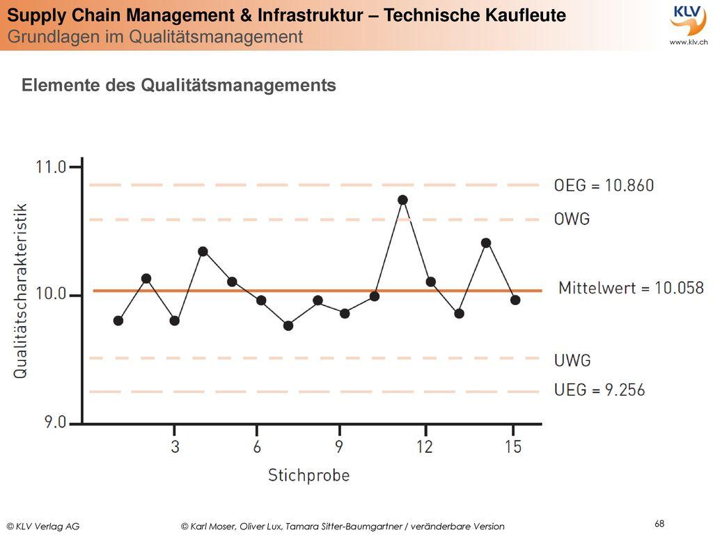 Elemente des Qualitätsmanagements
