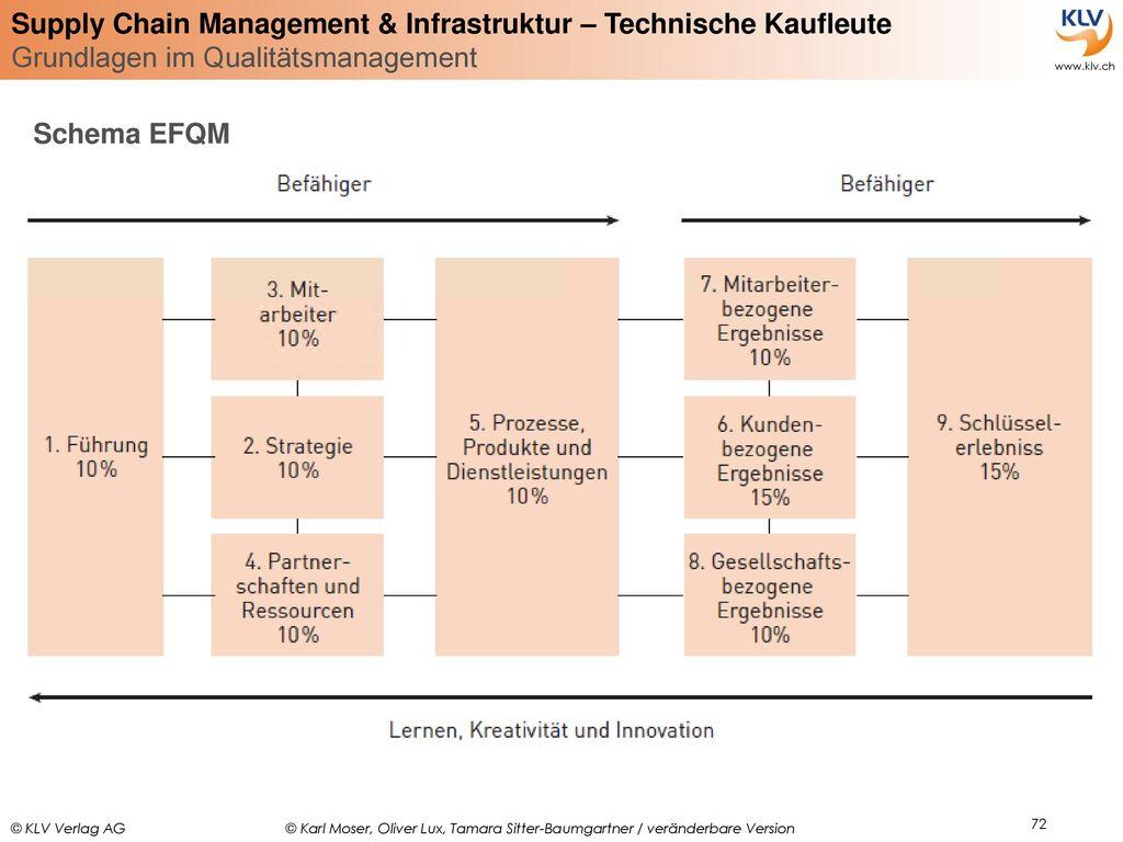 Schema EFQM