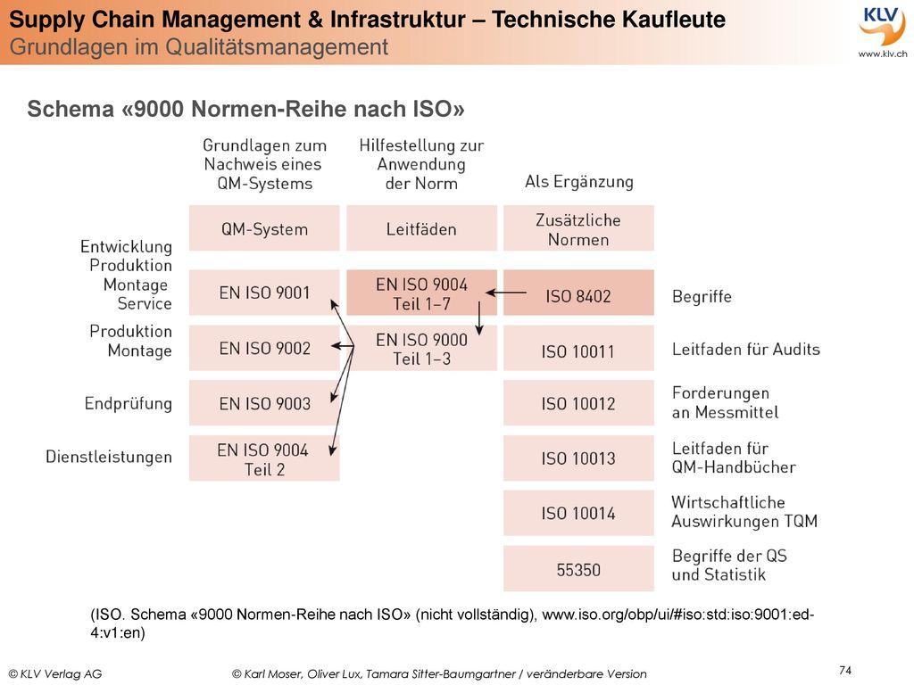 Schema «9000 Normen-Reihe nach ISO»