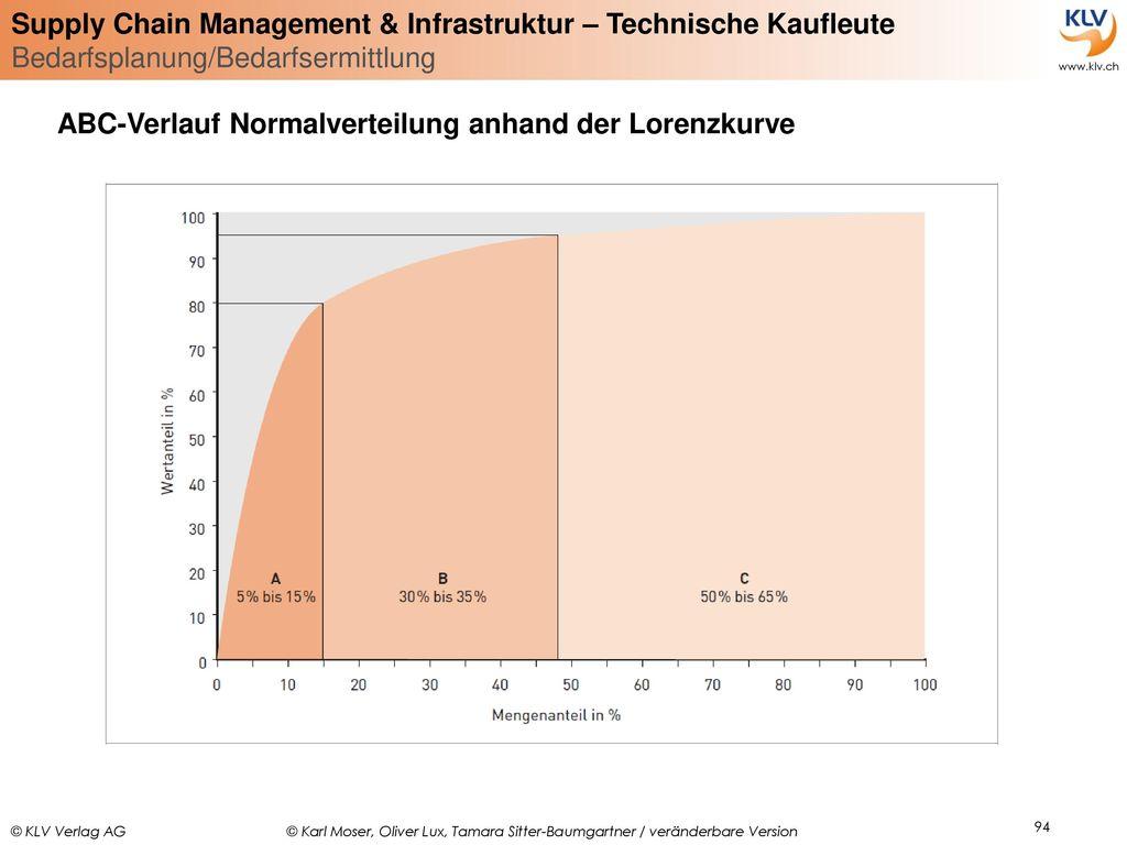 ABC-Verlauf Normalverteilung anhand der Lorenzkurve