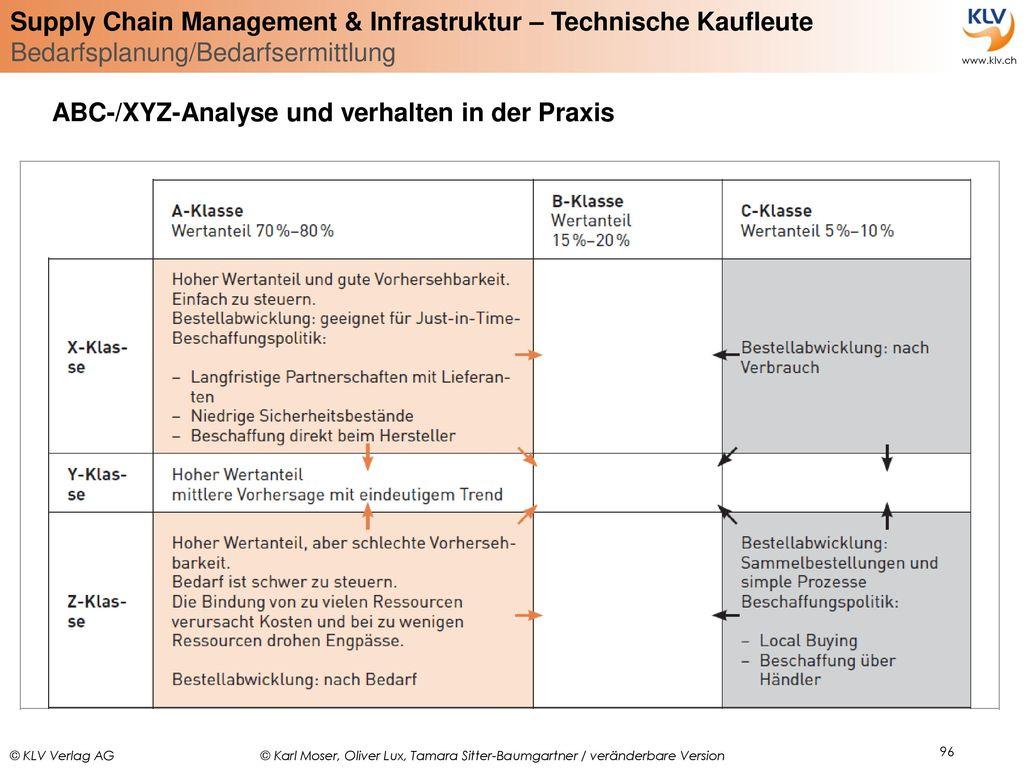 ABC-/XYZ-Analyse und verhalten in der Praxis