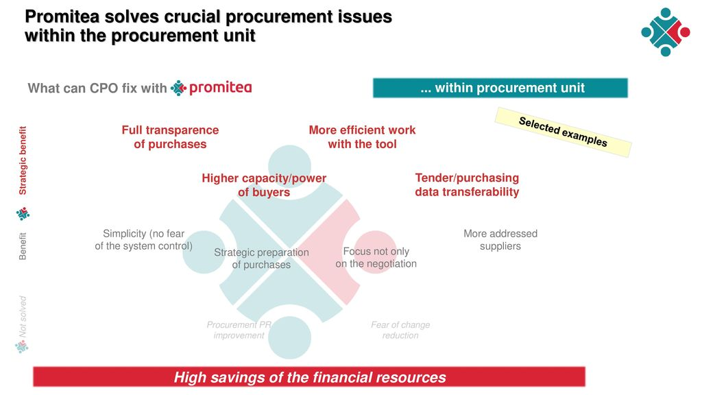 Promitea solves crucial procurement issues within the procurement unit