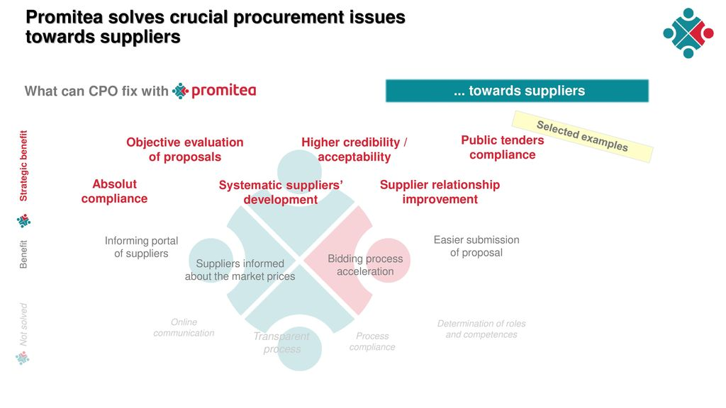 Promitea solves crucial procurement issues towards suppliers