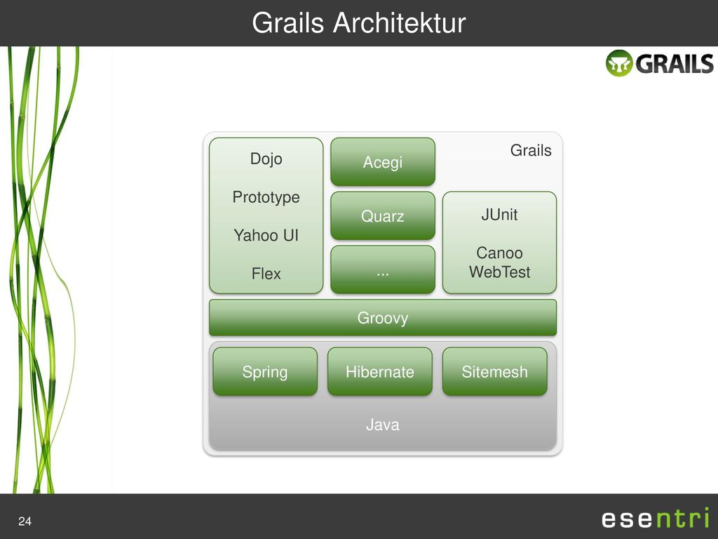 Grails Architektur Grails Dojo Prototype Yahoo UI Flex Acegi ... Quarz