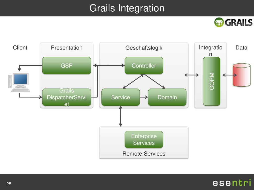 Grails DispatcherServlet