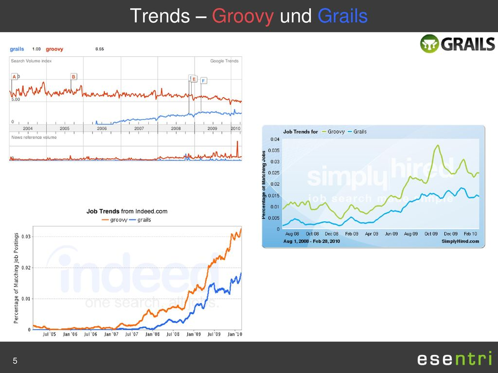 Trends – Groovy und Grails