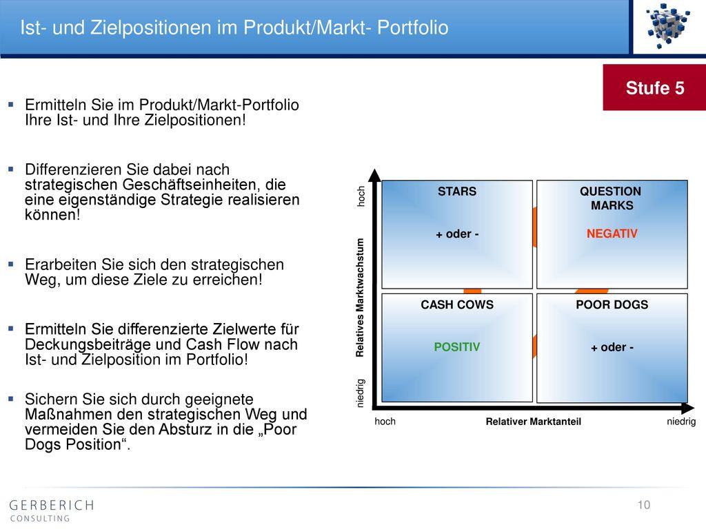 Ist- und Zielpositionen im Produkt/Markt- Portfolio