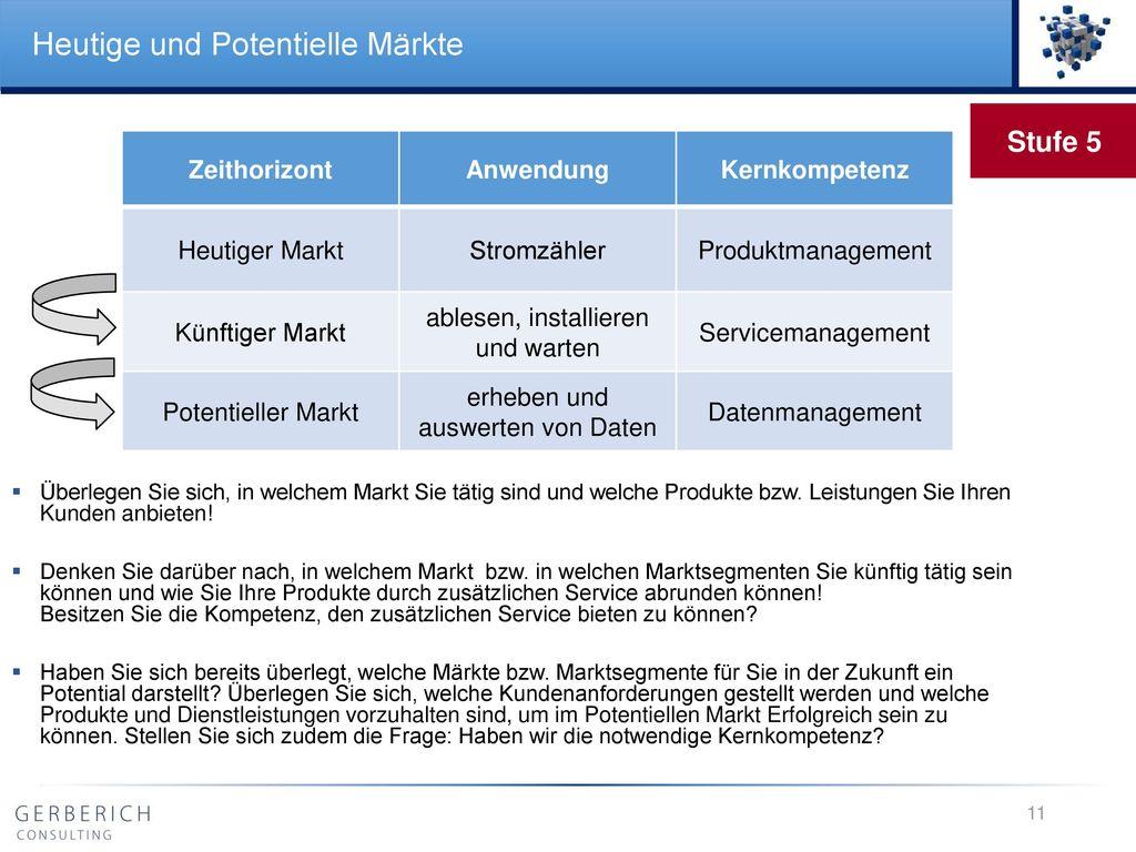 Heutige und Potentielle Märkte