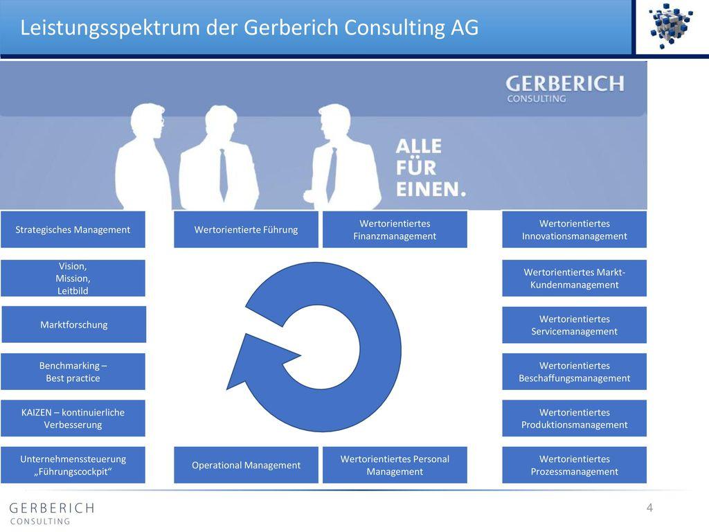 Leistungsspektrum der Gerberich Consulting AG