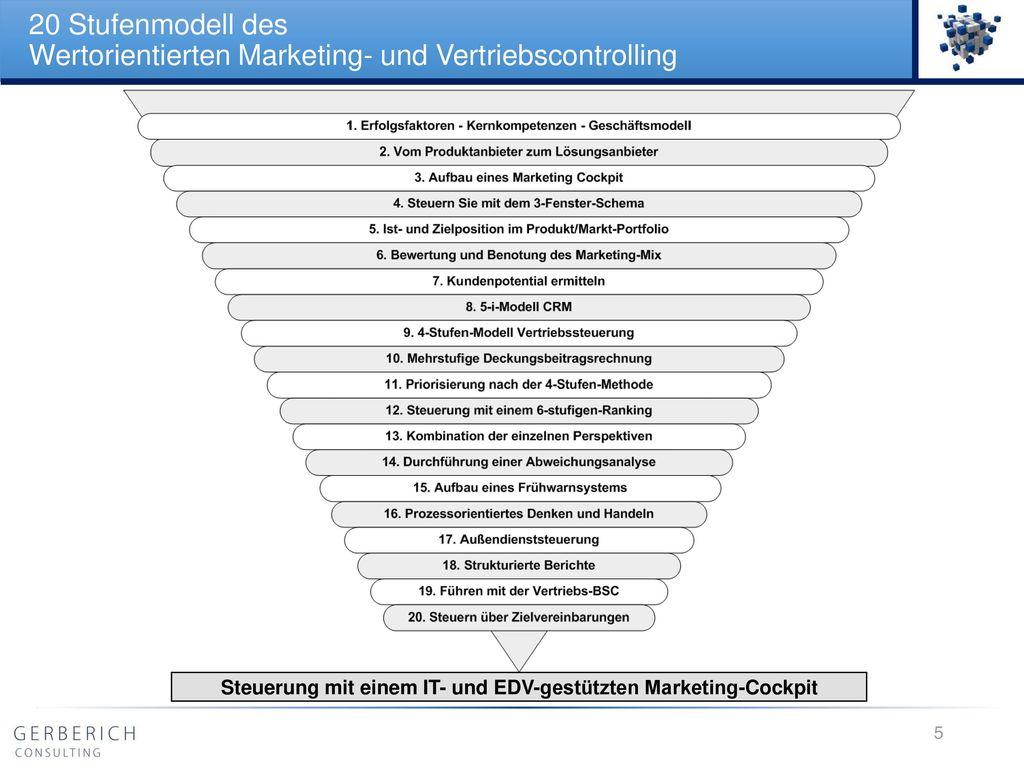 20 Stufenmodell des Wertorientierten Marketing- und Vertriebscontrolling