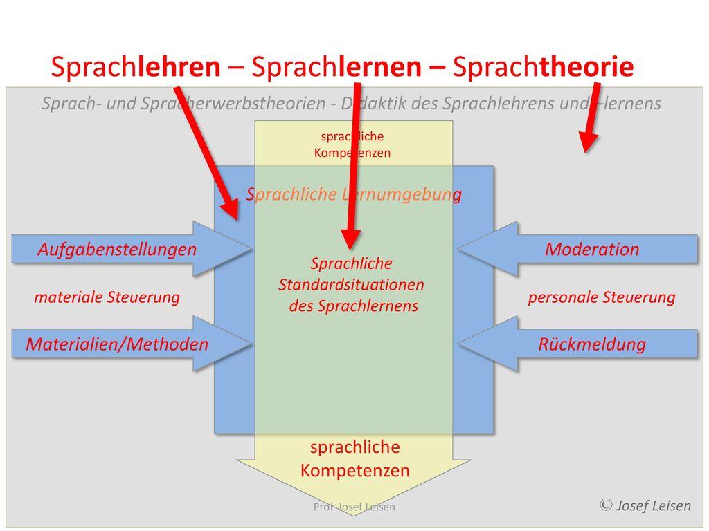 Sprachlehren – Sprachlernen – Sprachtheorie