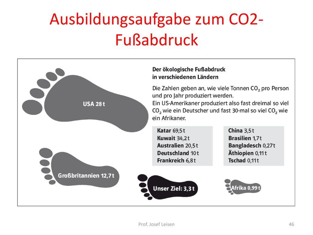 Ausbildungsaufgabe zum CO2-Fußabdruck