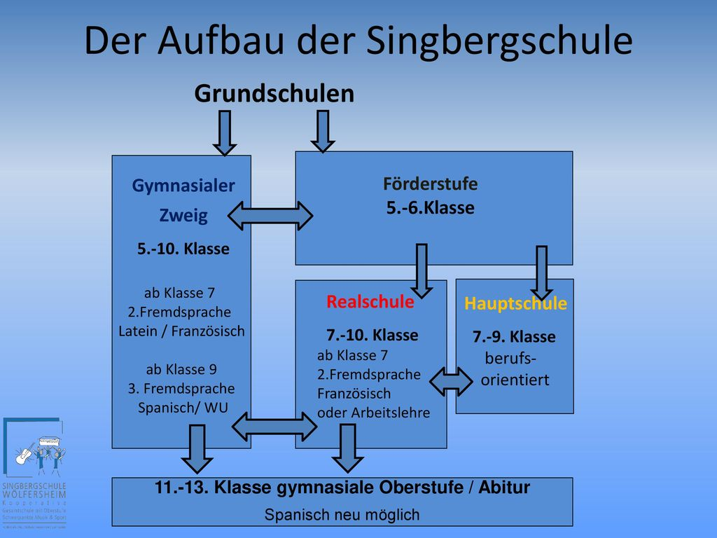 11.-13. Klasse gymnasiale Oberstufe / Abitur