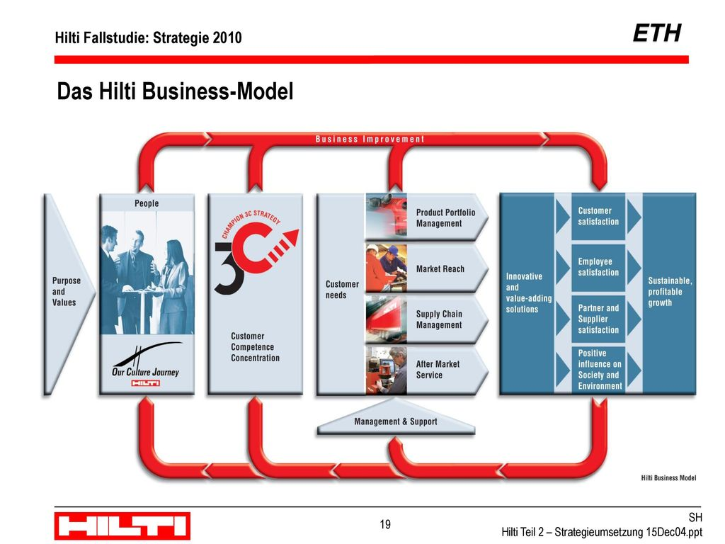 Das Hilti Business-Model