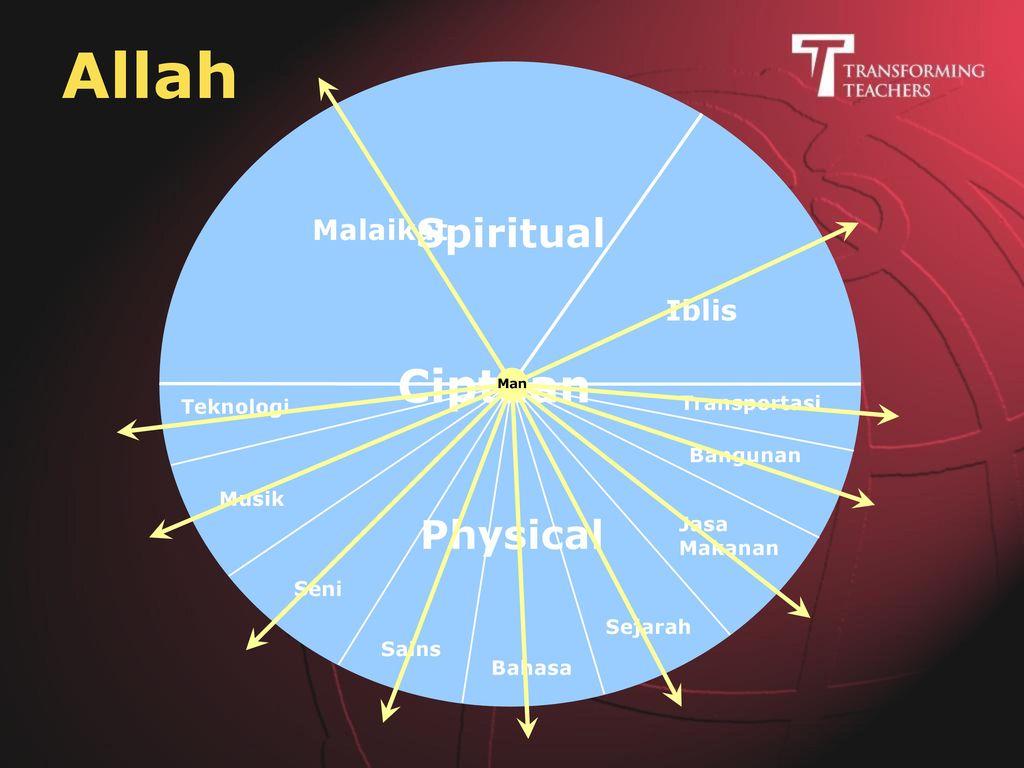 Pemikiran Dua Jalur Jalur Sains Umum Natural Nalar Jalur Agama Pribadi