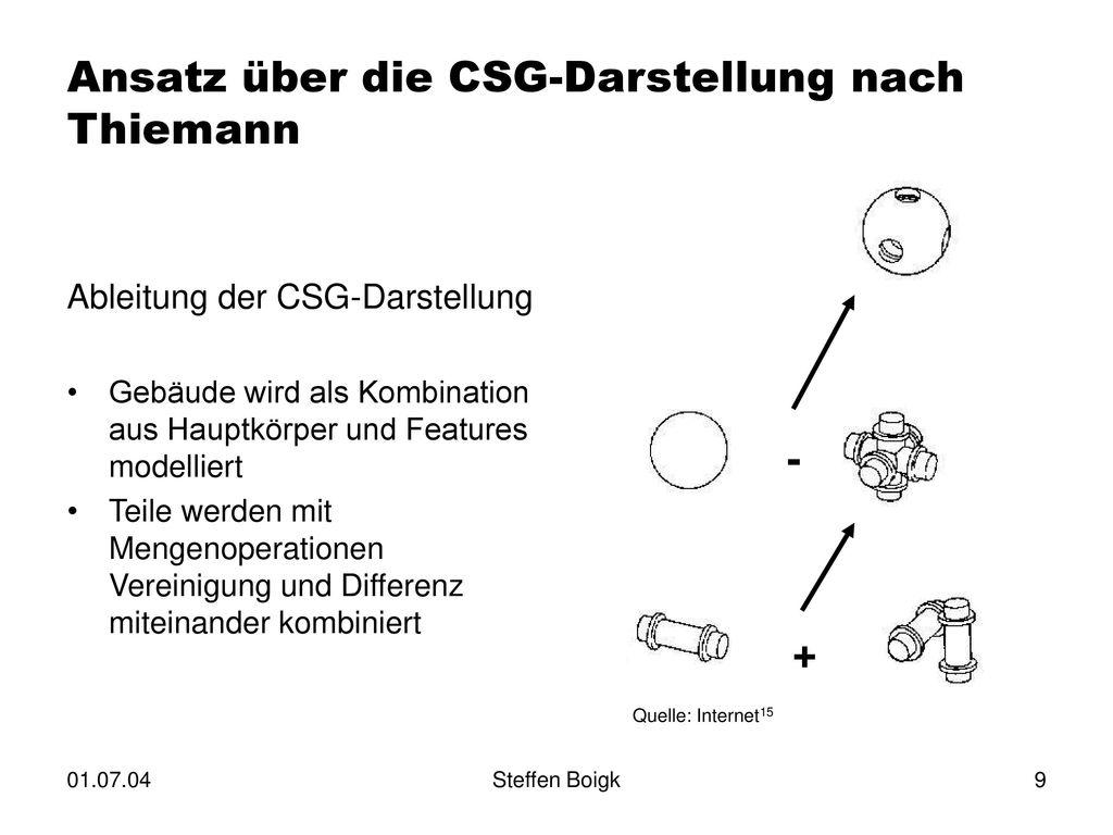 Ansatz über die CSG-Darstellung nach Thiemann