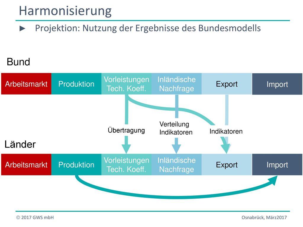 Harmonisierung Projektion: Nutzung der Ergebnisse des Bundesmodells