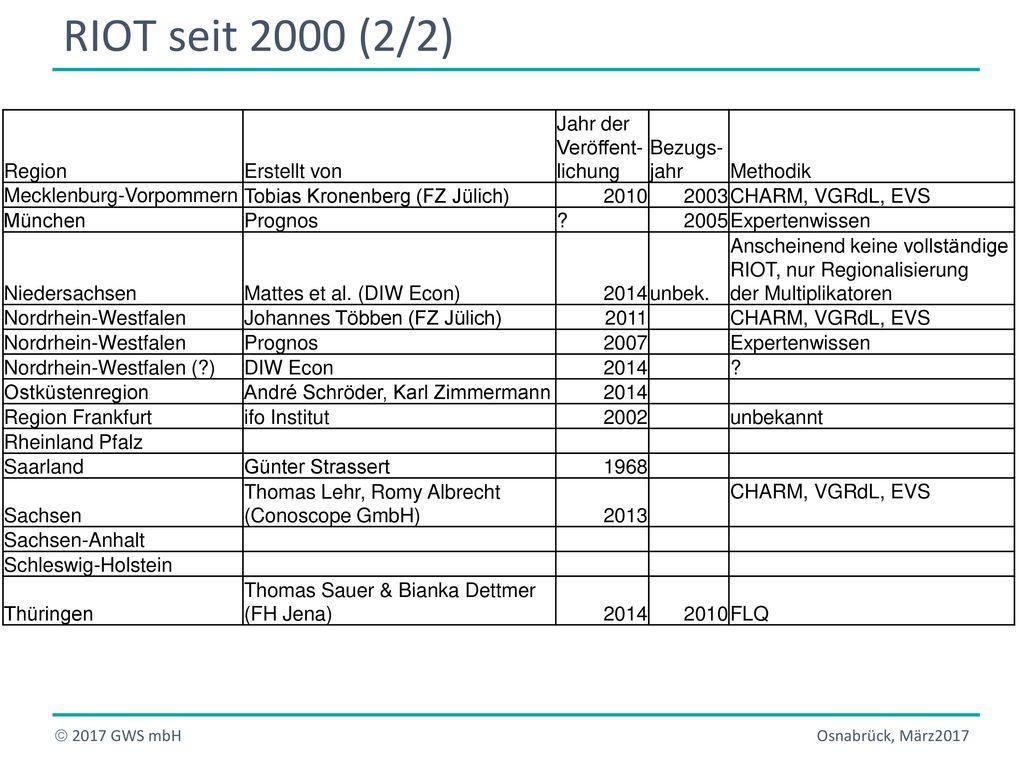 RIOT seit 2000 (2/2) Region Erstellt von Jahr der Veröffent- lichung