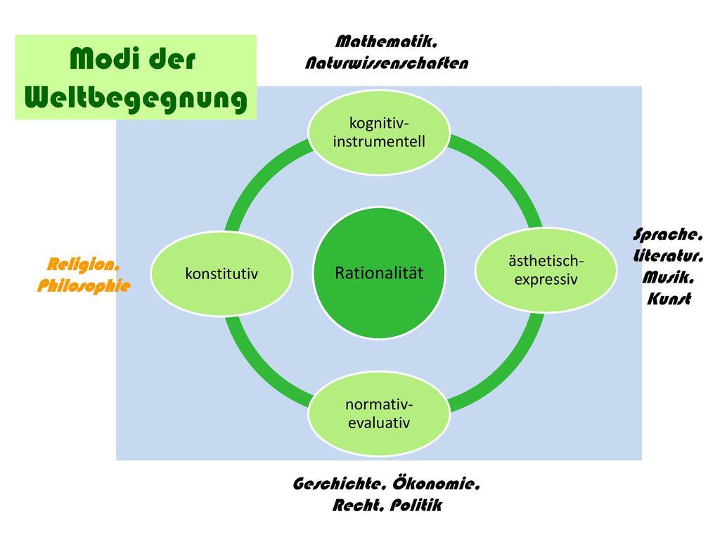 Modi der Weltbegegnung Rationalität Mathematik, Naturwissenschaften