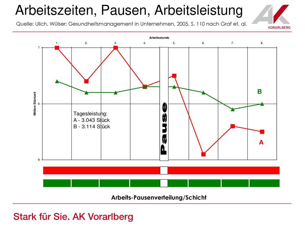Einarbeitung neuer MA langfristige Übergabe bei FK: z.B. Übergangsphase + weitere Projektphasen  lange Zeit für Nachfragen.