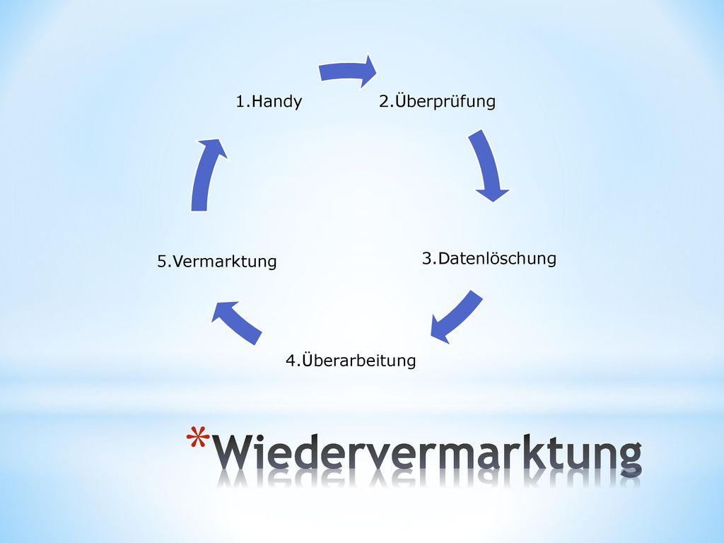 Wiedervermarktung 2.Überprüfung 3.Datenlöschung 4.Überarbeitung