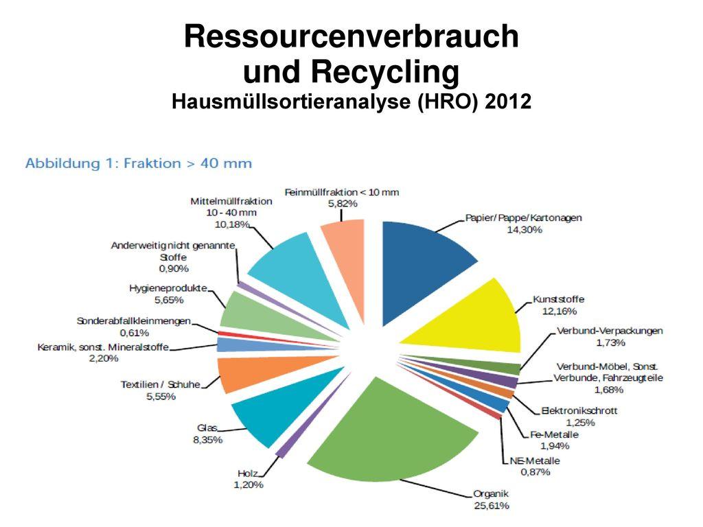 Ressourcenverbrauch und Recycling Hausmüllsortieranalyse (HRO) 2012