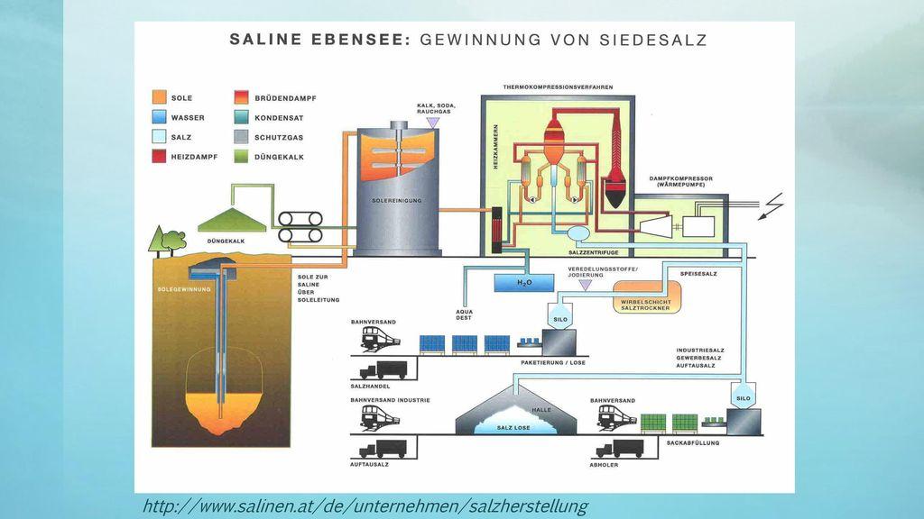 http://www.salinen.at/de/unternehmen/salzherstellung